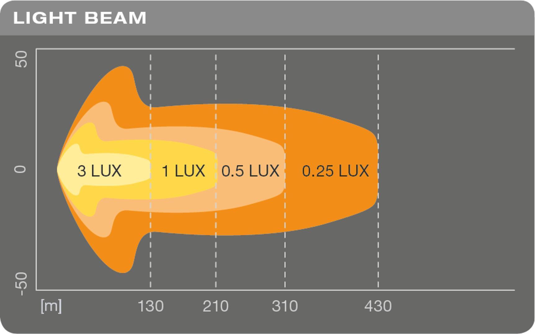 LEDriving Lightbar SX300-CB Scheinwerfer