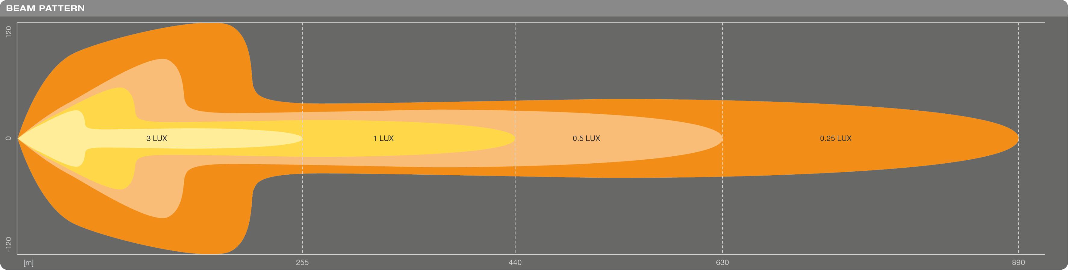 LEDriving Lightbar FX500-CB SM Scheinwerfer